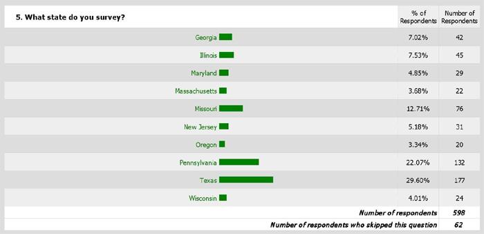 Demographics 5