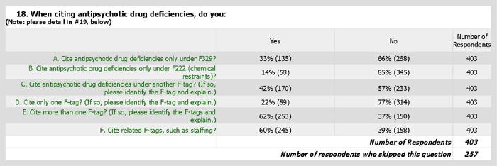 Survey Question 18