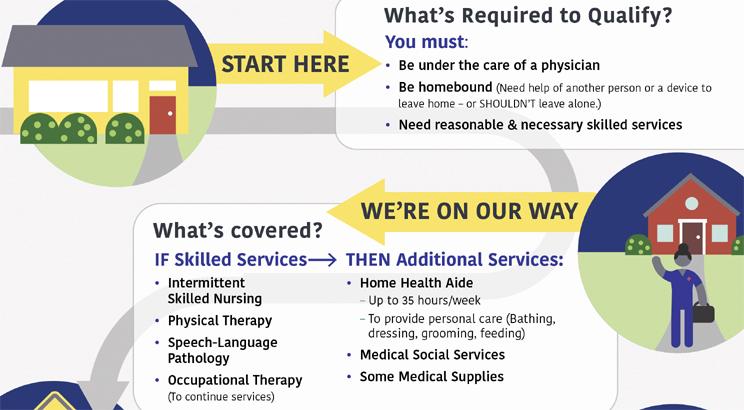 Home Health Care Center For Medicare Advocacy